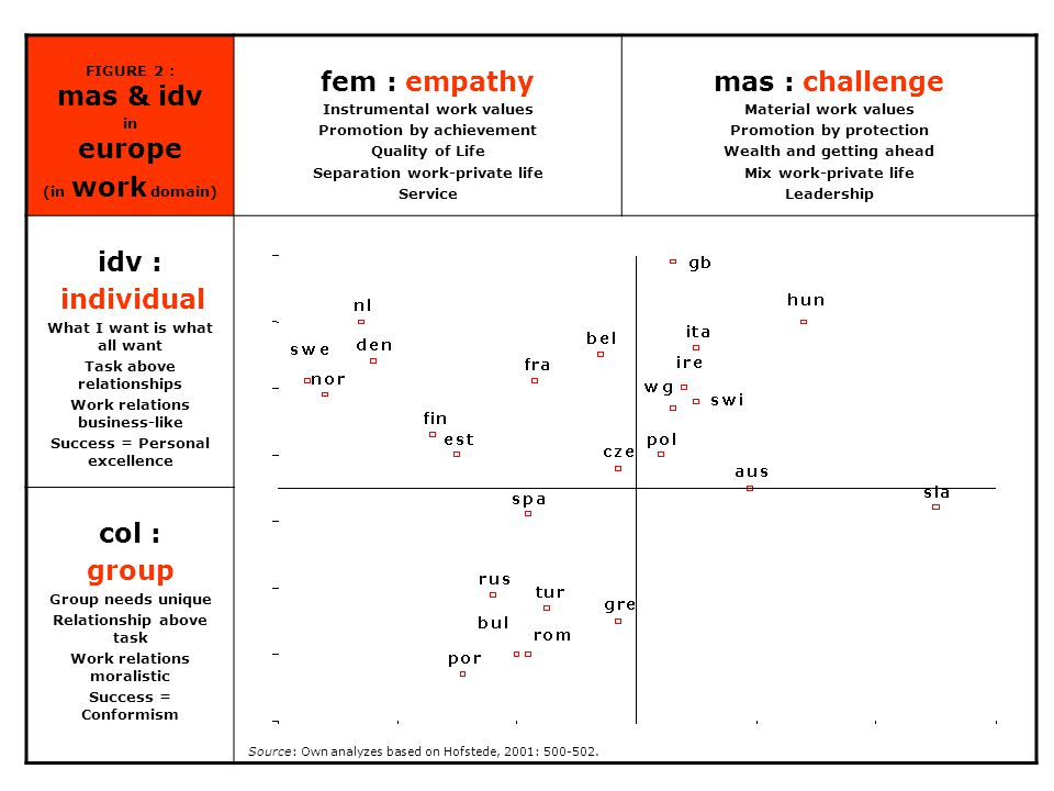 FIGURE 2 : mas & idv in europe (in work domain) fem : empathy Instrumental work values Promotion by achievement Quality of Life Separation work-private life Service mas : challenge Material work values Promotion by protection Wealth and getting ahead Mix work-private life Leadership idv : individual What I want is what all want Task above relationships Work relations business-like Success = Personal excellence col : group Group needs unique Relationship above task Work relations moralistic Success = Conformism gre sla cze ire pol tur por spa ita aus fra bel gb swi den nor fin nl swe wd rom hun bul rus est Source: Own analyzes based on Hofstede, 2001: