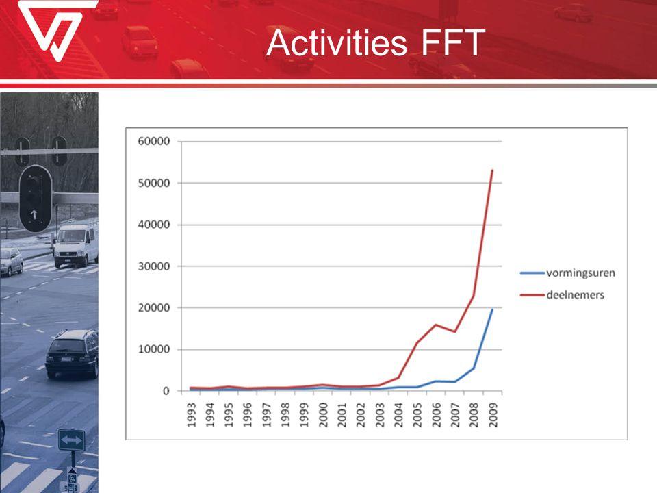Activities FFT