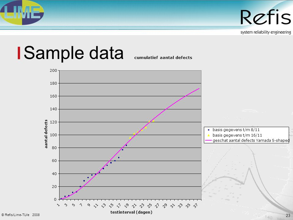 23 2008© Refis/Lime-TU/e Sample data cumulatief aantal defects 0 20 40 60 80 100 120 140 160 180 200 13579 1113151719212325272931333537 testinterval (