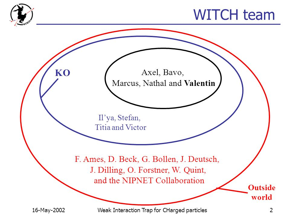 16-May-2002Weak Interaction Trap for CHarged particles2 WITCH team Outside world F.