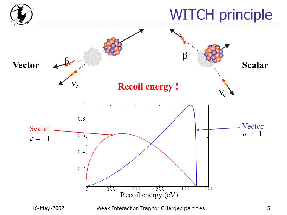 16-May-2002Weak Interaction Trap for CHarged particles5 WITCH principle ScalarVector ++ e Recoil energy .