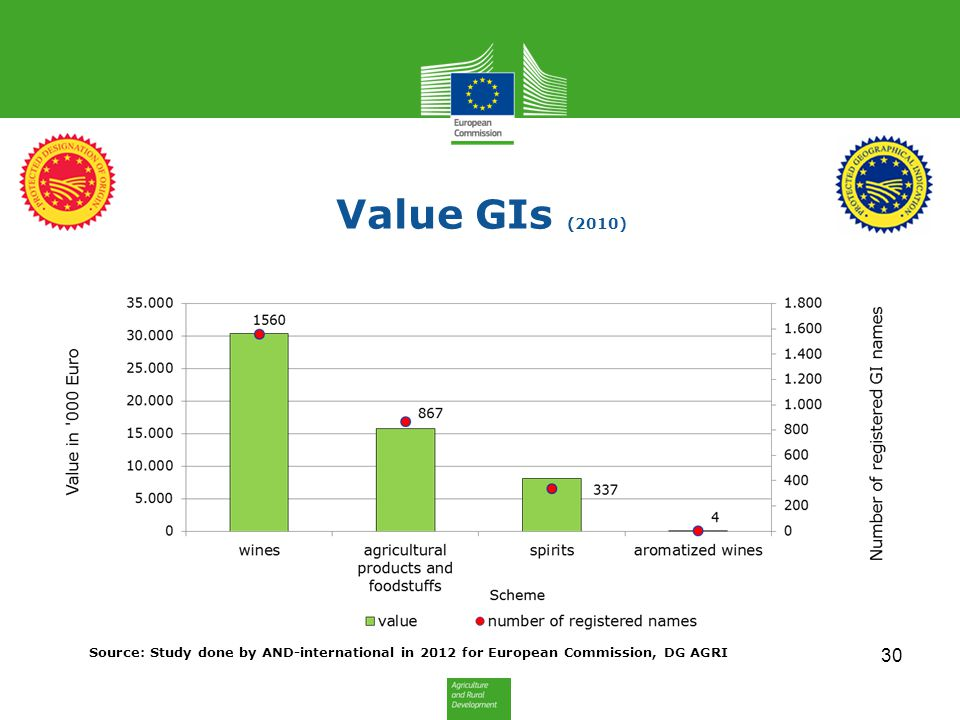 Value GIs (2010) 30 Source: Study done by AND-international in 2012 for European Commission, DG AGRI