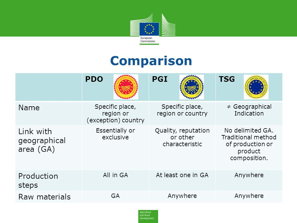 GIs -2 types: PDO and PGI 1.geographical area + + = 2.