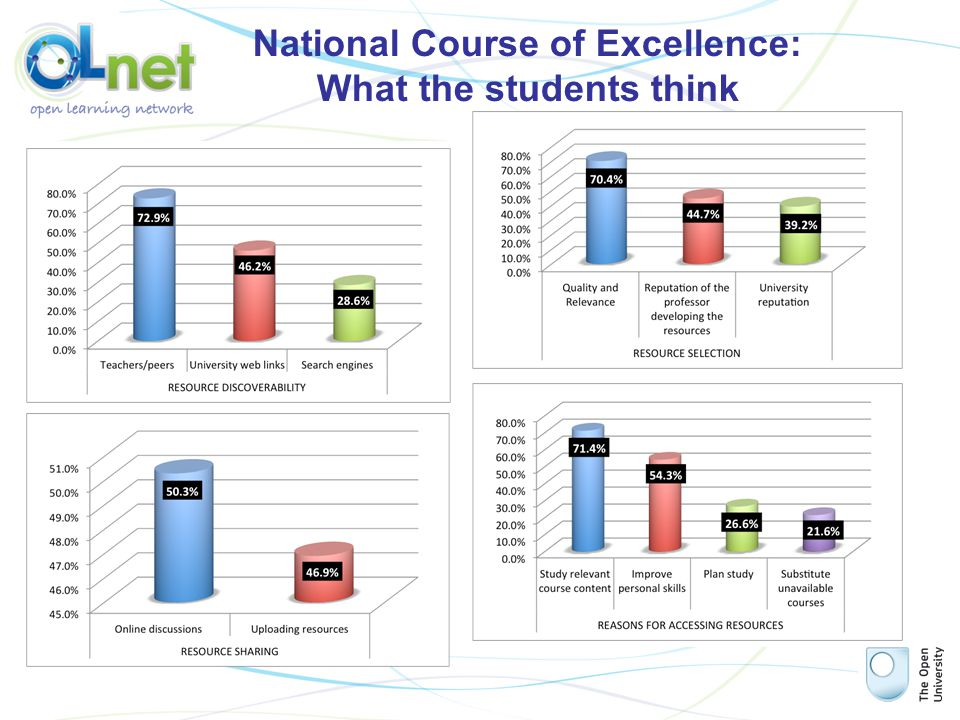 National Course of Excellence: What the students think
