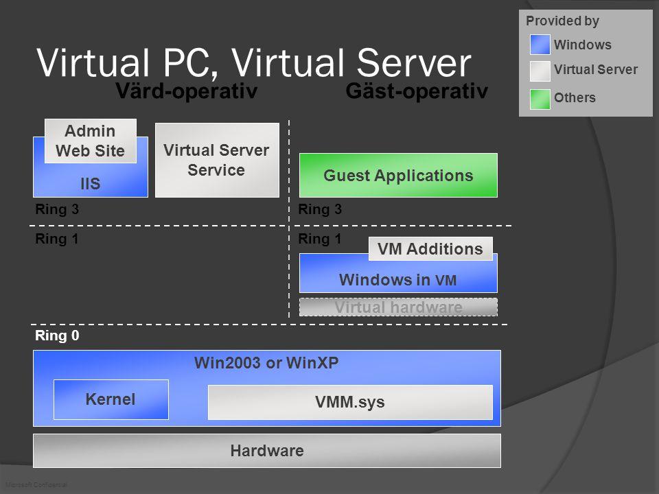 Microsoft Confidential Virtual Machine Manager Self Service Web Portal  Web-interface som tillåter användare att skapa och använda sina egna virtuella maskiner.
