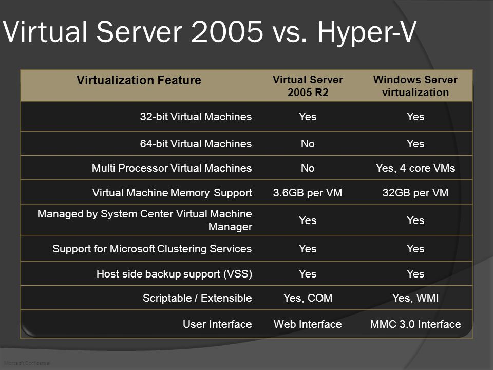 Microsoft Confidential Multilevel Approach InfrastrukturHanteringApplikationerInteroperabilitet ManagementIntegrated Physical & Virtual Management Virtual Management Only Quick-MigrationFree as part of Windows Server Additional $$$ Guest Multi-processing4-core support (free)2/4-core (Additional $$$) Large Memory Support32GB per VM16GB per VM Architecture SupportX86 & x64 Hyper-VVMWare ESX Server