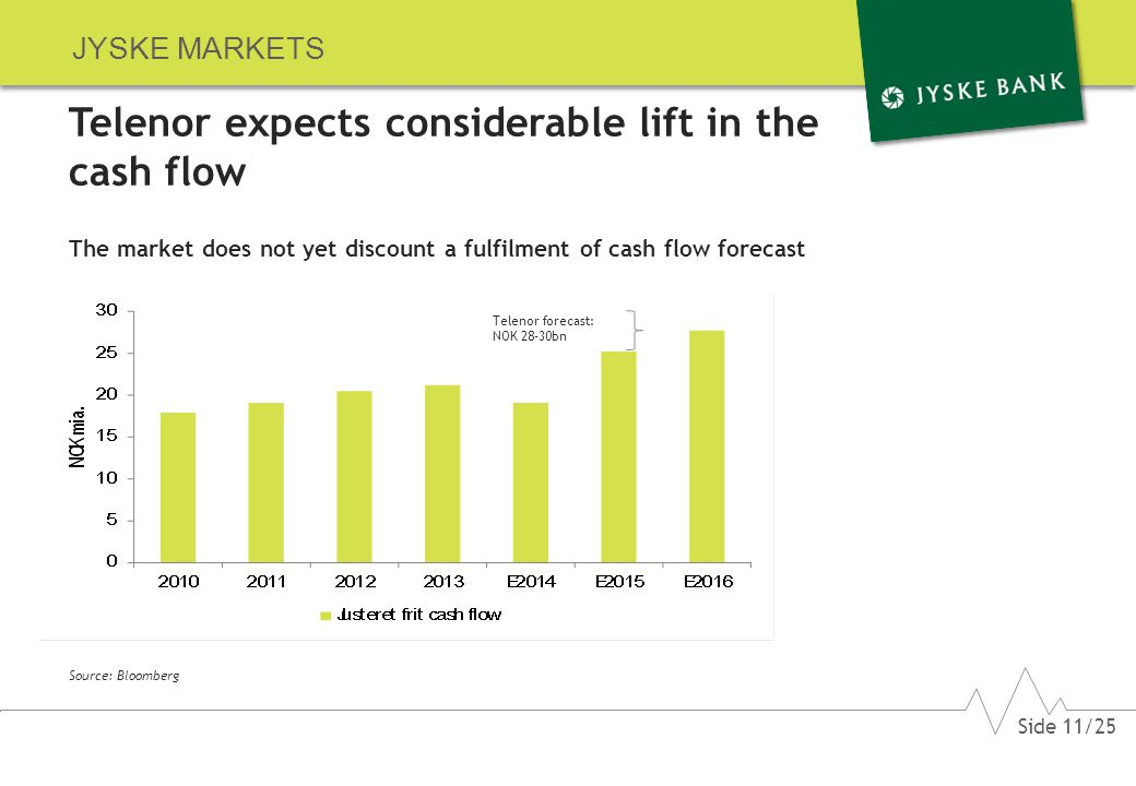 JYSKE MARKETS Telenor expects considerable lift in the cash flow The market does not yet discount a fulfilment of cash flow forecast Source: Bloomberg Telenor forecast: NOK 28-30bn Side 11/25
