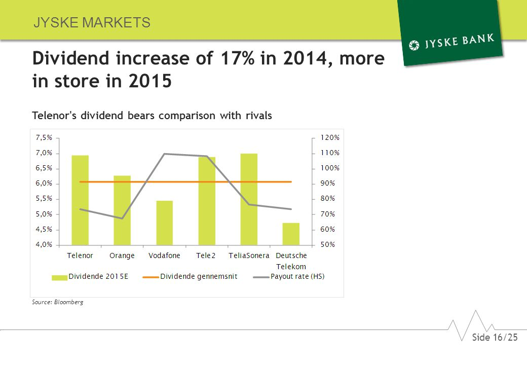 JYSKE MARKETS Dividend increase of 17% in 2014, more in store in 2015 Telenor s dividend bears comparison with rivals Source: Bloomberg Side 16/25