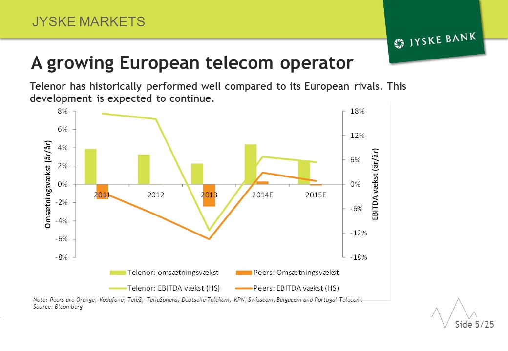JYSKE MARKETS A growing European telecom operator Telenor has historically performed well compared to its European rivals.