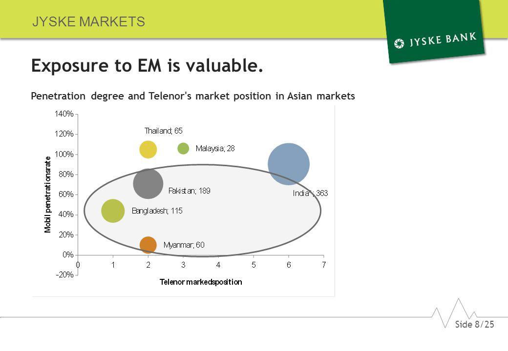 JYSKE MARKETS Exposure to EM is valuable.
