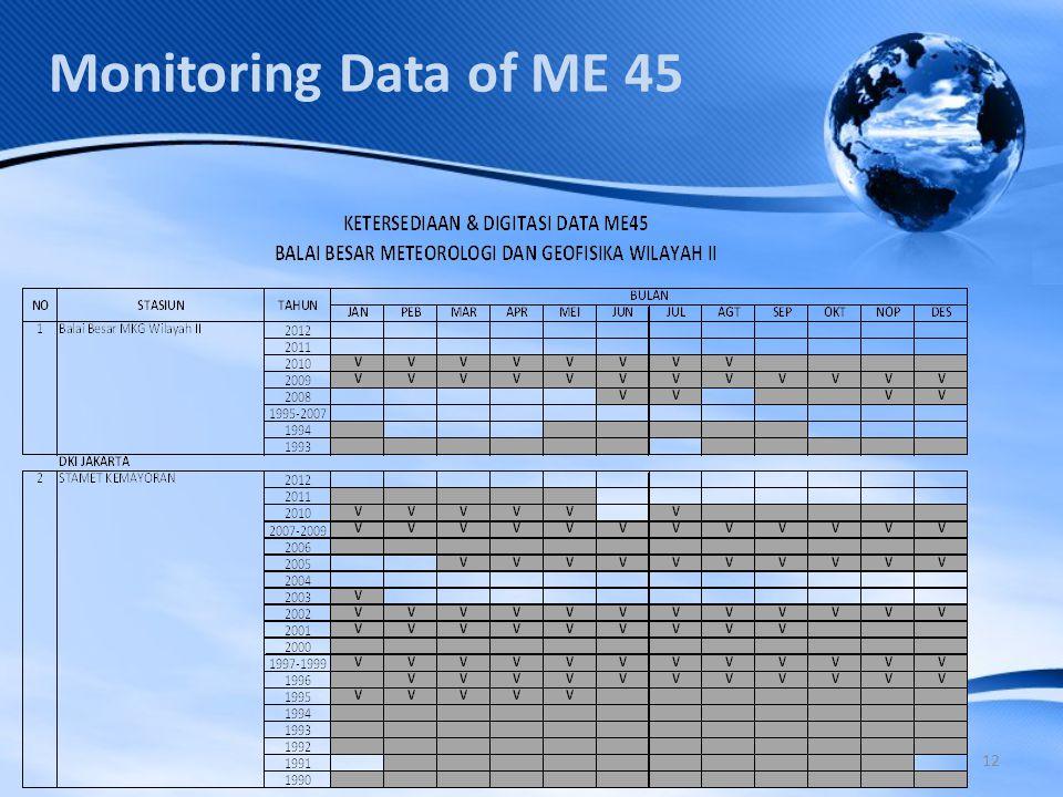 12 Monitoring Data of ME 45