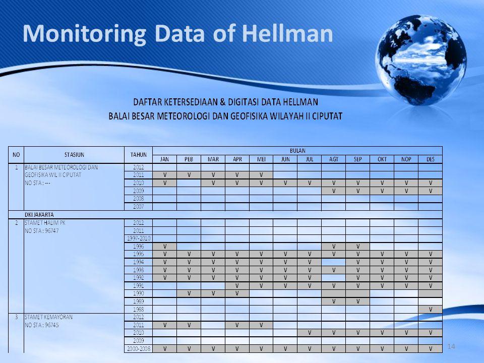 14 Monitoring Data of Hellman