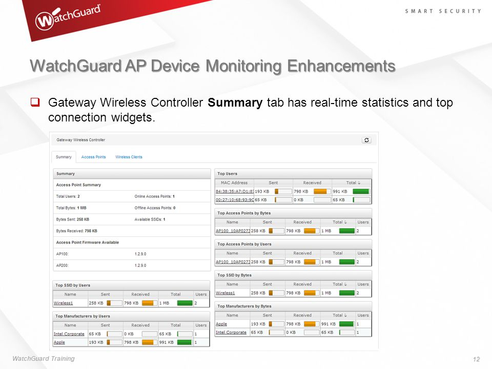 WatchGuard AP Device Monitoring Enhancements  Gateway Wireless Controller Summary tab has real-time statistics and top connection widgets. WatchGuard