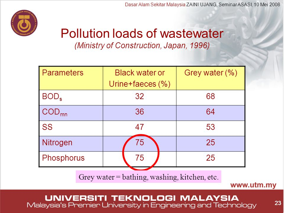 23 Dasar Alam Sekitar Malaysia ZAINI UJANG, Seminar ASASI, 10 Mei 2008 23 Pollution loads of wastewater (Ministry of Construction, Japan, 1996) ParametersBlack water or Urine+faeces (%) Grey water (%) BOD s 3268 COD mn 3664 SS4753 Nitrogen7525 Phosphorus7525 Grey water = bathing, washing, kitchen, etc.