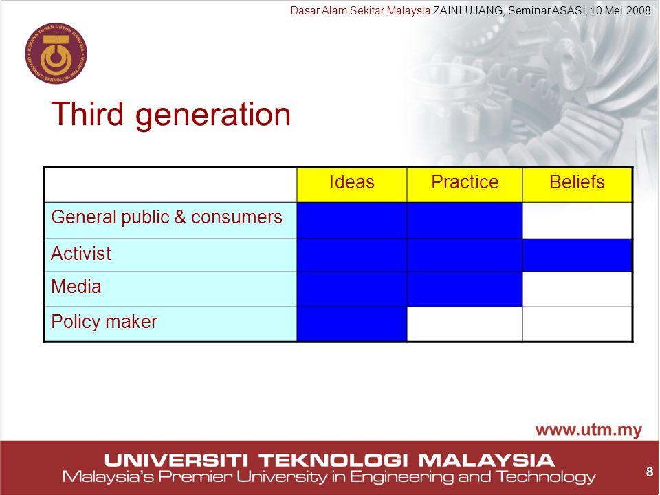 8 Dasar Alam Sekitar Malaysia ZAINI UJANG, Seminar ASASI, 10 Mei 2008 8 Third generation IdeasPracticeBeliefs General public & consumers Activist Media Policy maker