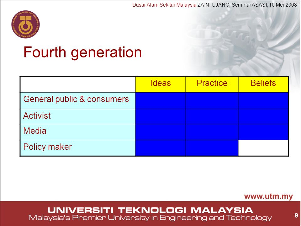 20 Dasar Alam Sekitar Malaysia ZAINI UJANG, Seminar ASASI, 10 Mei 2008 20 Watchdog Investigate (smell) Intelligence (McGyver) Policing (prevention) Alert (barking!)