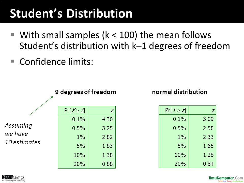 Student's Distribution  With small samples (k < 100) the mean follows Student's distribution with k–1 degrees of freedom  Confidence limits: 0.8820%