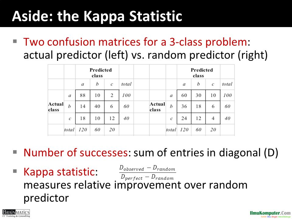 Aside: the Kappa Statistic  Two confusion matrices for a 3-class problem: actual predictor (left) vs. random predictor (right)  Number of successes: