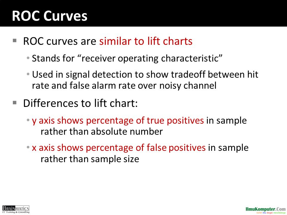 "ROC Curves  ROC curves are similar to lift charts Stands for ""receiver operating characteristic"" Used in signal detection to show tradeoff between hi"