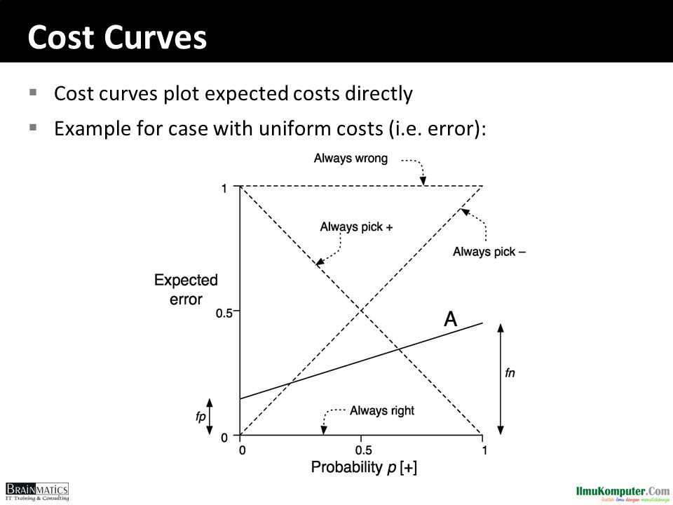 Cost Curves  Cost curves plot expected costs directly  Example for case with uniform costs (i.e. error):