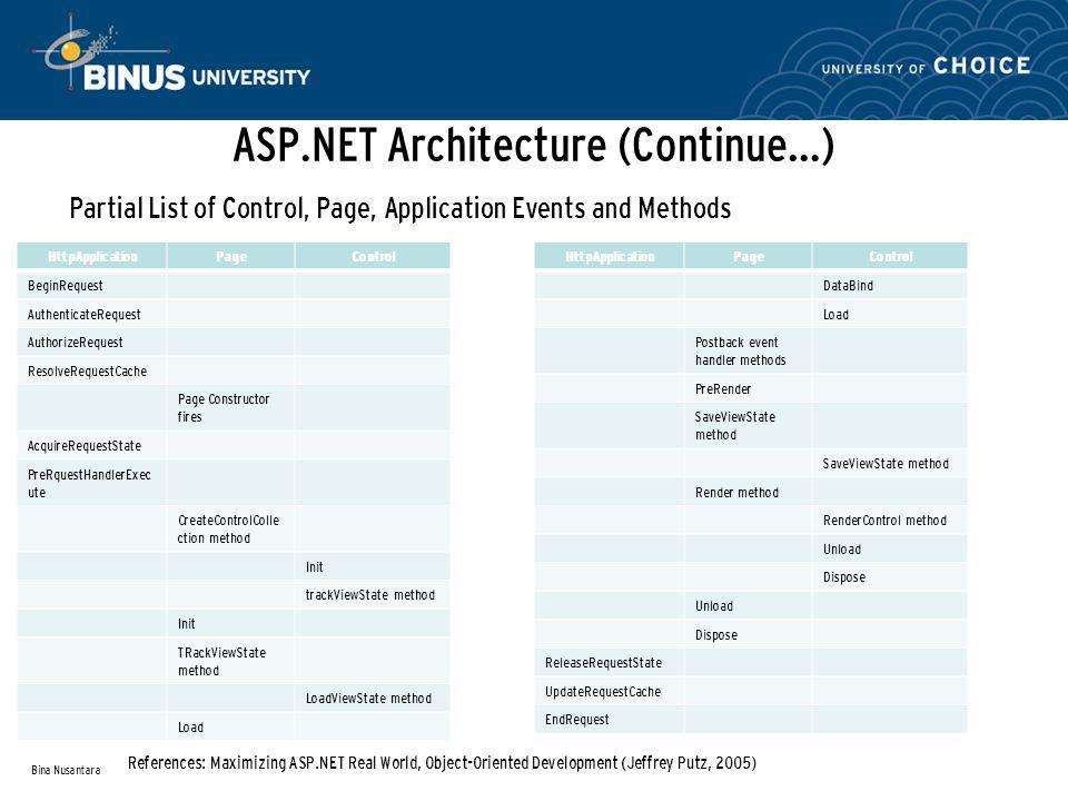 ASP.NET Architecture (Continue…) Partial List of Control, Page, Application Events and Methods Bina Nusantara References: Maximizing ASP.NET Real World, Object-Oriented Development (Jeffrey Putz, 2005) HttpApplicationPageControl BeginRequest AuthenticateRequest AuthorizeRequest ResolveRequestCache Page Constructor fires AcquireRequestState PreRquestHandlerExec ute CreateControlColle ction method Init trackViewState method Init TRackViewState method LoadViewState method Load HttpApplicationPageControl DataBind Load Postback event handler methods PreRender SaveViewState method Render method RenderControl method Unload Dispose Unload Dispose ReleaseRequestState UpdateRequestCache EndRequest
