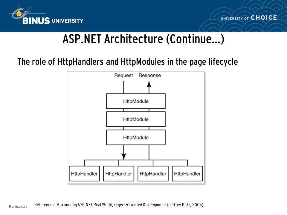 ASP.NET Architecture (Continue…) The role of HttpHandlers and HttpModules in the page lifecycle Bina Nusantara References: Maximizing ASP.NET Real World, Object-Oriented Development (Jeffrey Putz, 2005)