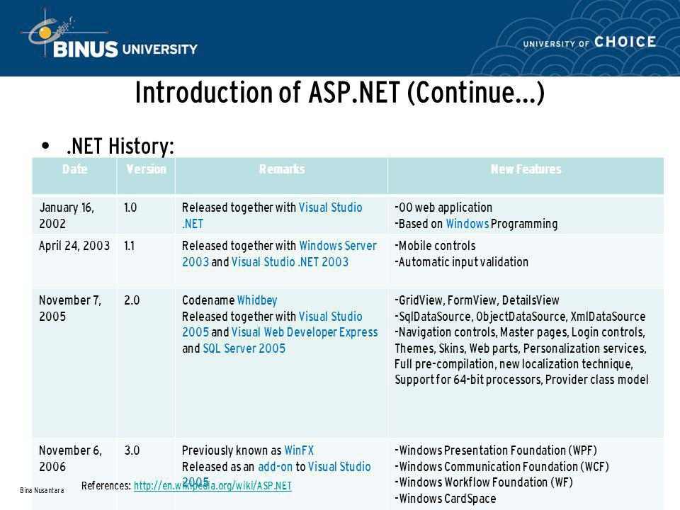 ASP.NET Architecture (Continue…) Application Configuration Dialog Bina Nusantara References: Maximizing ASP.NET Real World, Object-Oriented Development (Jeffrey Putz, 2005) Editing the mapping of a file extension