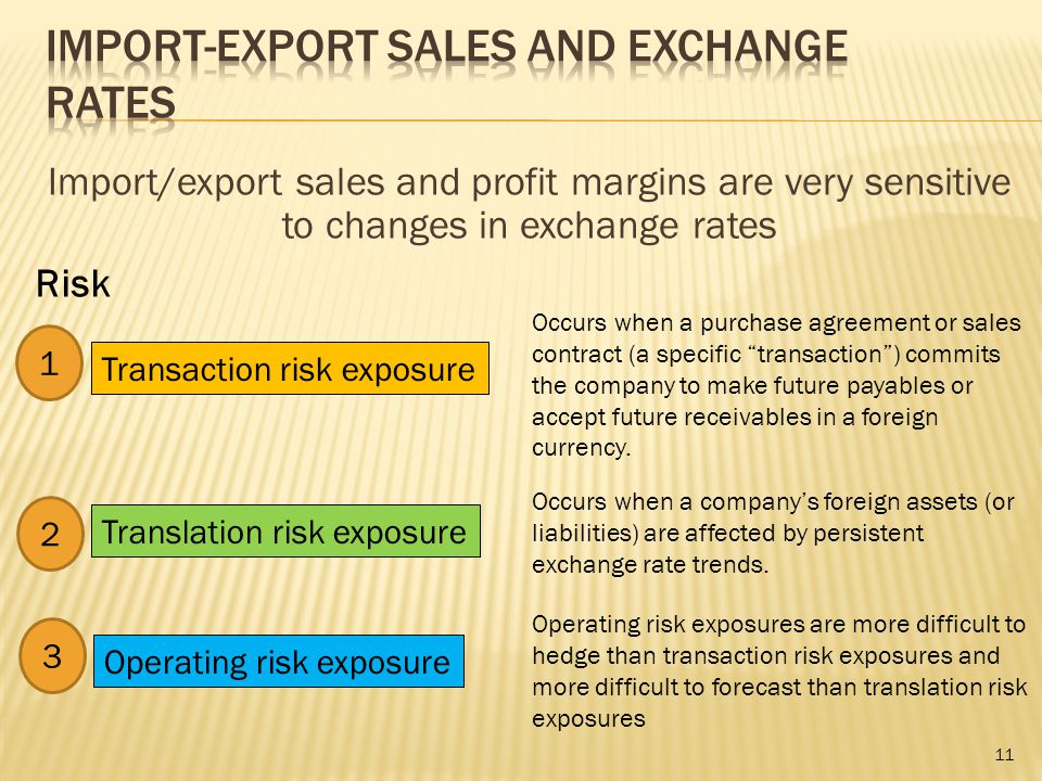 Import/export sales and profit margins are very sensitive to changes in exchange rates Transaction risk exposure Translation risk exposure Operating risk exposure 1 2 3 Occurs when a purchase agreement or sales contract (a specific transaction ) commits the company to make future payables or accept future receivables in a foreign currency.