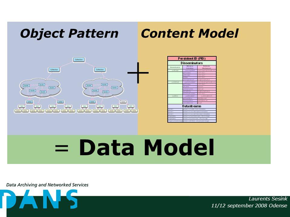 Laurents Sesink 11/12 september 2008 Odense + = Data Model Content ModelObject Pattern