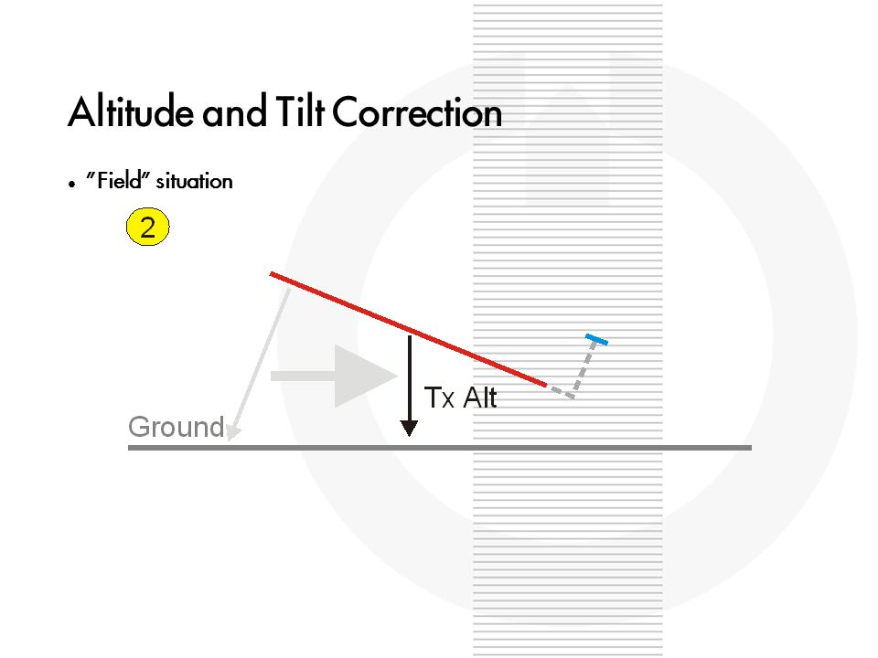 Altitude and Tilt Correction Field situation