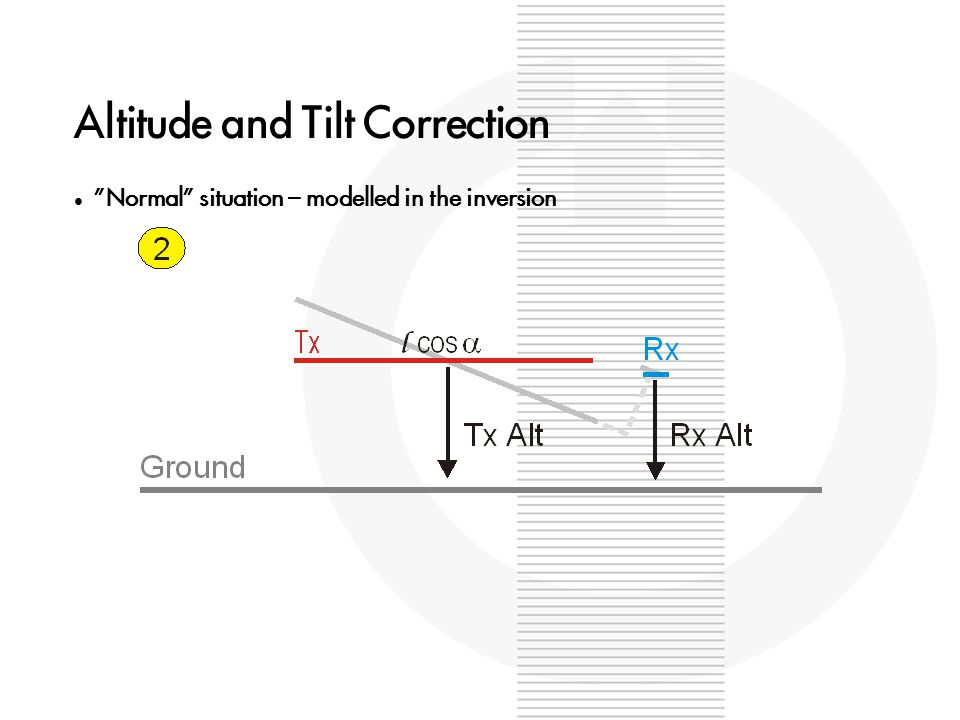 """Altitude and Tilt Correction """"Normal"""" situation – modelled in the inversion"""