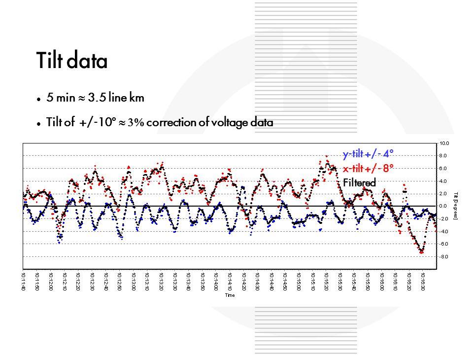 Tilt data 5 min  3.5 line km Tilt of +/-10°  correction of voltage data y-tilt +/- 4° x-tilt +/- 8° Filtered