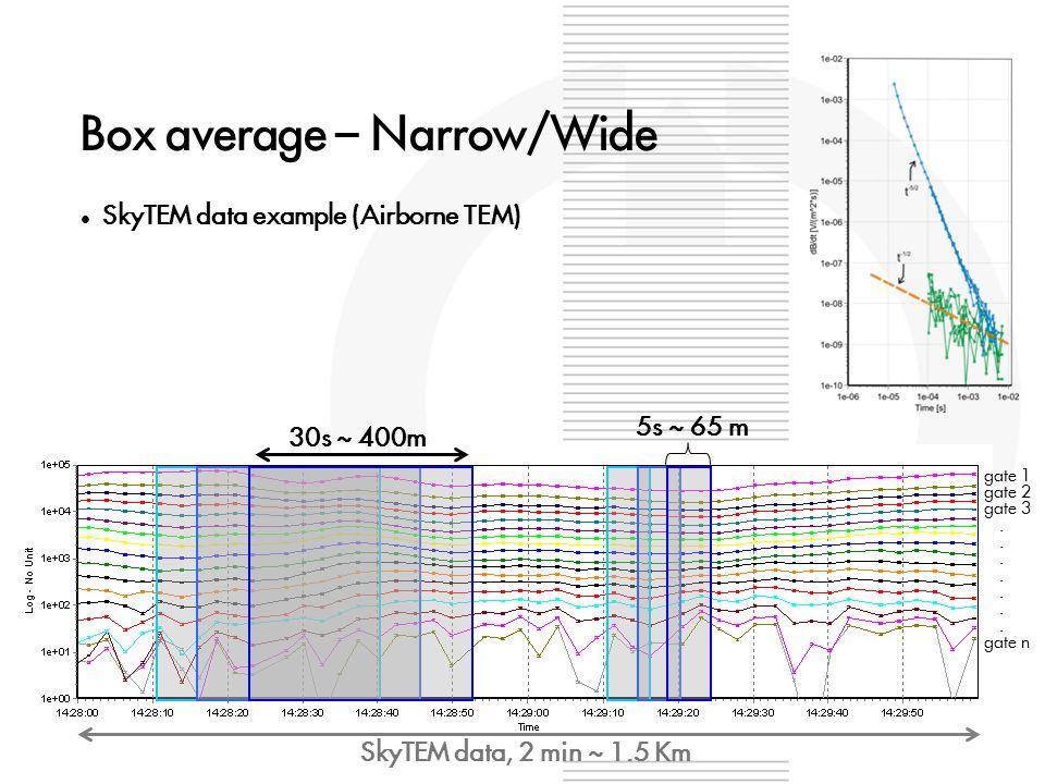 Box average – Narrow/Wide SkyTEM data example (Airborne TEM) 30s ~ 400m SkyTEM data, 2 min ~ 1.5 Km 5s ~ 65 m gate 1 gate 2 gate 3.......
