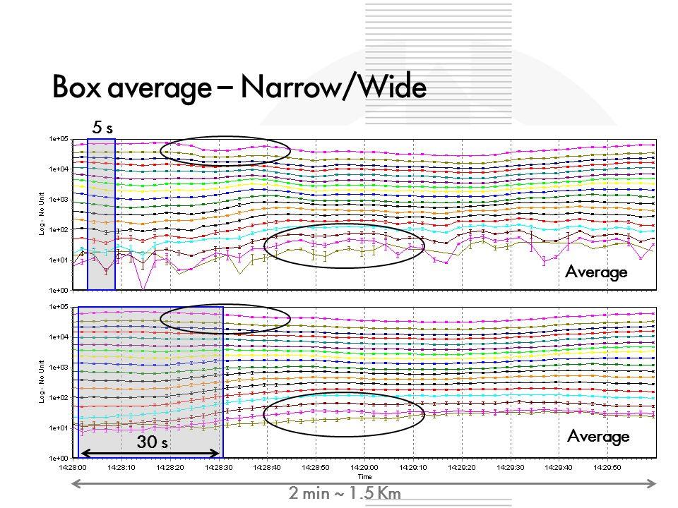 Box average – Narrow/Wide Raw Average 30 s 5 s 2 min ~ 1.5 Km