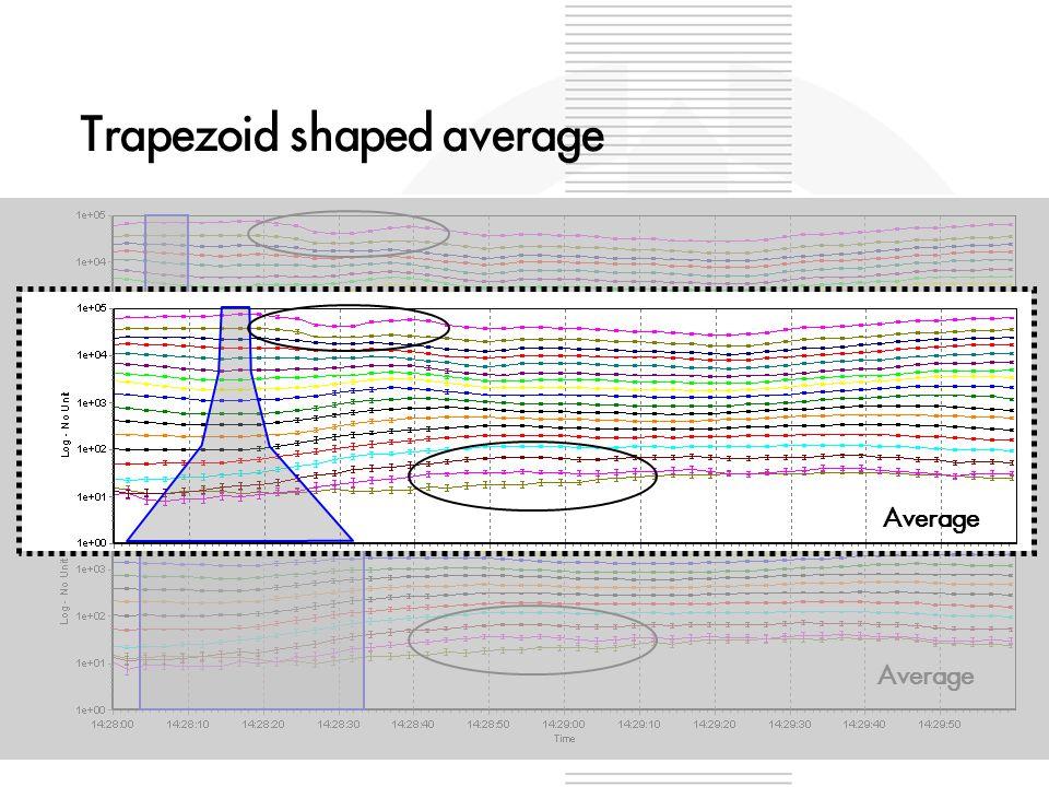 Average Trapezoid shaped average Average
