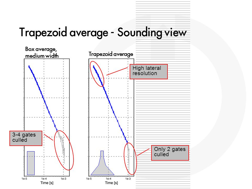 Trapezoid average - Sounding view Trapezoid average Box average, medium width 3-4 gates culled Only 2 gates culled High lateral resolution