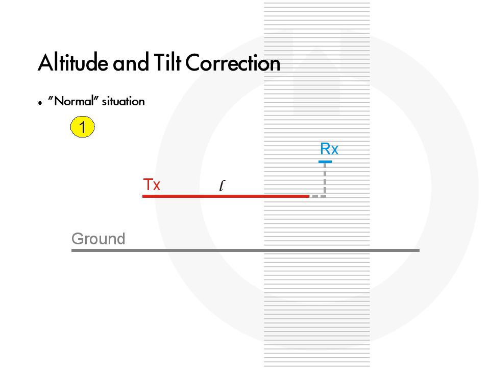 Altitude and Tilt Correction Normal situation