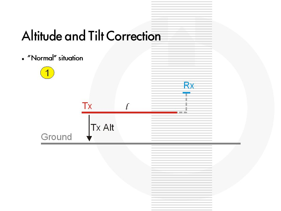 Altitude and Tilt Correction Normal situation – modelled in the inversion