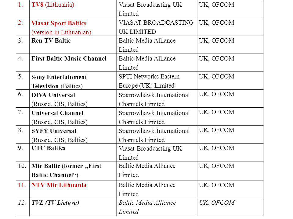 1.TV8 (Lithuania) Viasat Broadcasting UK Limited UK, OFCOM 2.