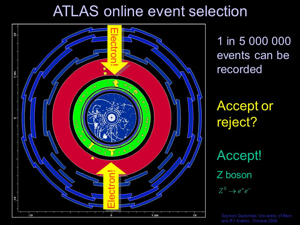 Szymon Gadomski, University of Bern and IFJ Kraków, October 2004 Electron! Accept or reject? Accept! Z boson ATLAS online event selection 1 in 5 000 0