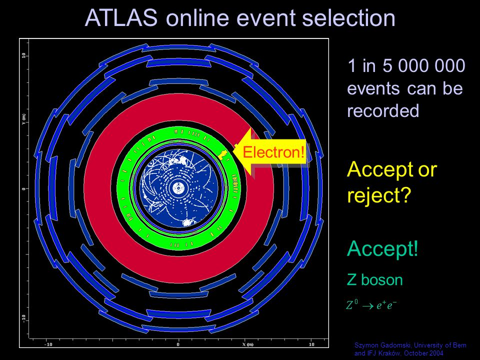 Szymon Gadomski, University of Bern and IFJ Kraków, October 2004 Accept or reject? Accept! Z boson ATLAS online event selection 1 in 5 000 000 events