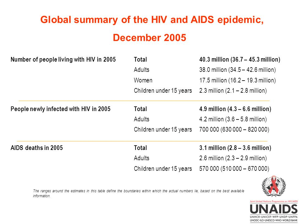 Global summary of the HIV and AIDS epidemic, December 2005 The ranges around the estimates in this table define the boundaries within which the actual numbers lie, based on the best available information.