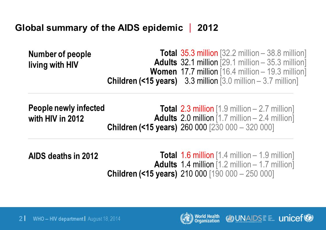 WHO – HIV department | August 18, 2014 3 |3 | Global estimates for adults and children  2012