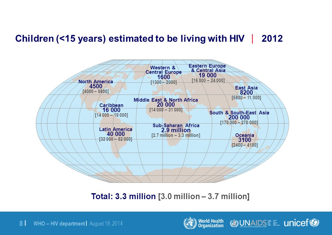 WHO – HIV department | August 18, 2014 8 |8 | Western & Central Europe 1600 [1300 – 2000] Middle East & North Africa 20 000 [14 000 – 31 000] Sub-Saharan Africa 2.9 million [2.7 million – 3.3 million] Eastern Europe & Central Asia 19 000 [16 000 – 24 000] South & South-East Asia 200 000 [170 000 – 270 000] Oceania 3100 [2400 – 4100] North America 4500 [4000 – 5800] Latin America 40 000 [32 000 – 52 000] East Asia 8200 [5800 – 11 000] Caribbean 16 000 [14 000 – 19 000] Children (<15 years) estimated to be living with HIV  2012 Total: 3.3 million [3.0 million – 3.7 million]