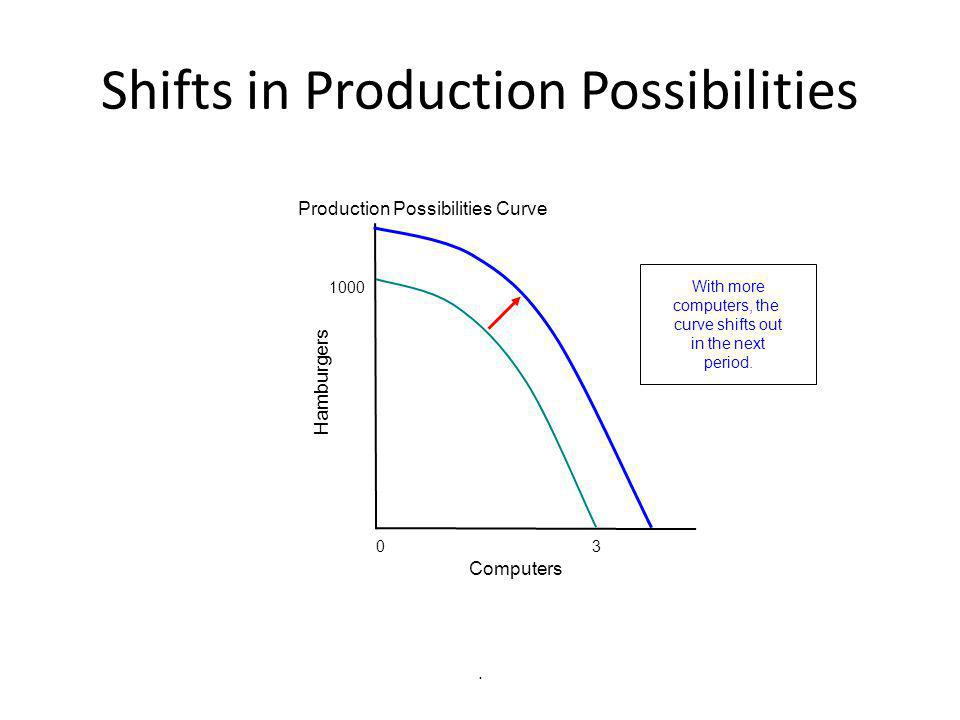 Shifts in Production Possibilities Production Possibilities Curve 0 3 1000 Computers Hamburgers With more computers, the curve shifts out in the next