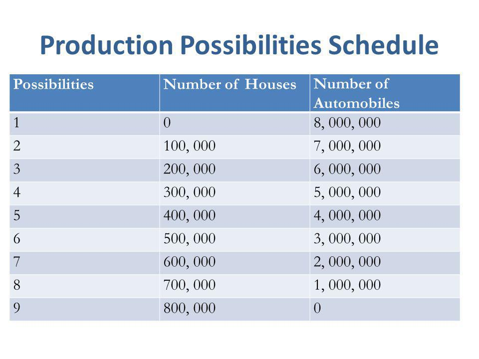  If the economy uses all of its resources to produce automobiles, it can produce a maximum of 8, 000, 000 automobiles and no houses (possibility 1)  If it uses all of its resources to produce houses, then it can produce a maximum of 8, 000, 000 houses and no automobiles (possibility 9)