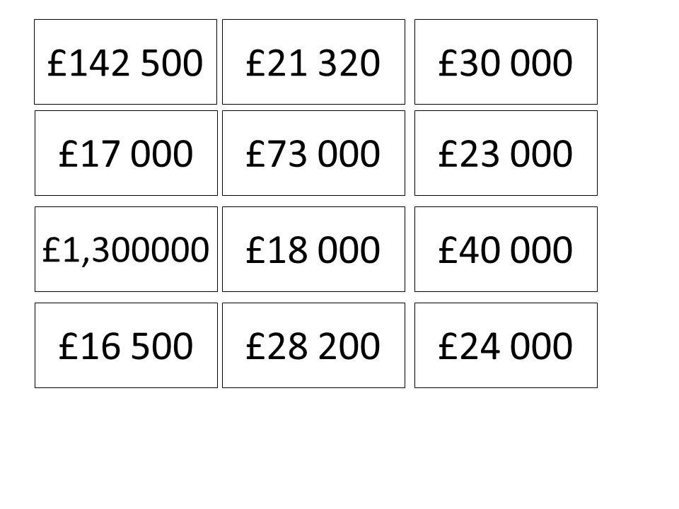 £142 500£21 320£30 000 £17 000£73 000£23 000 £1,300000 £18 000£40 000 £16 500£28 200£24 000