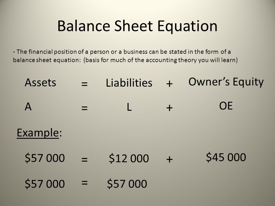 Balance Sheet Equation - The financial position of a person or a business can be stated in the form of a balance sheet equation: (basis for much of the accounting theory you will learn) Assets Liabilities Owner's Equity = + A L OE = + Example: $57 000 $12 000 $45 000 = + $57 000 =