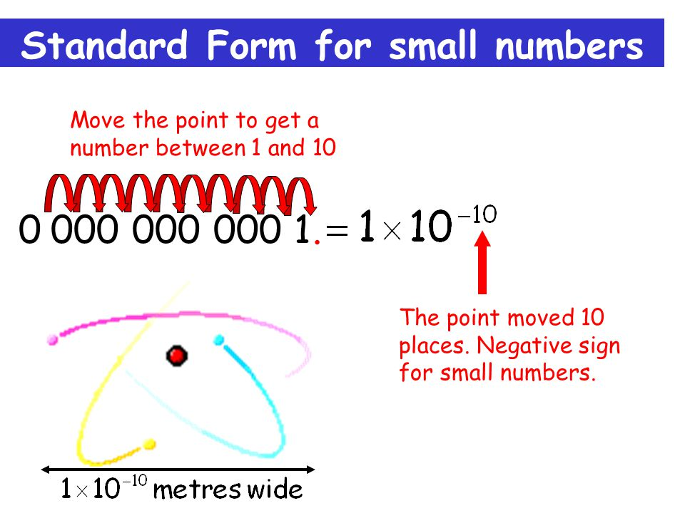 Standard Form for small numbers 0.000 000 000 1. The point moved 10 places.