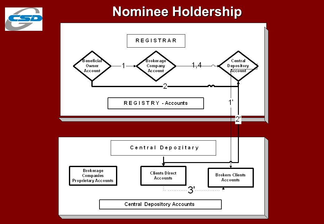 Levels of Nominee Holdership Beneficiary- owners of securities Transfer to first- level NH Brokerage Companies Central Securities Depository Commercial Banks Transfer to second-level NH
